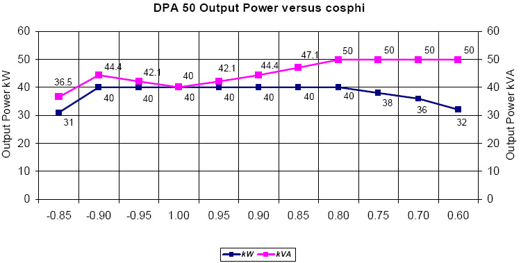 dpa-50-output-power