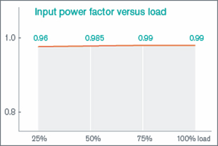 input power factor graph
